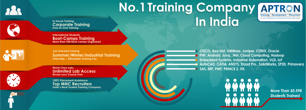 Best Corporate Training in Delhi